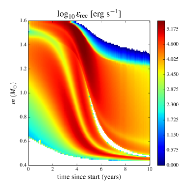 The rate of recombination energy release (the left panel) and expansion velocities (the right panel) in the Case 4 uniform heating.
