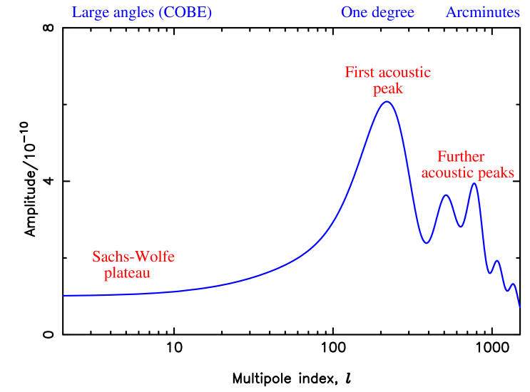 The radiation angular power spectrum for a particular cosmological model. The annotations name the different features.