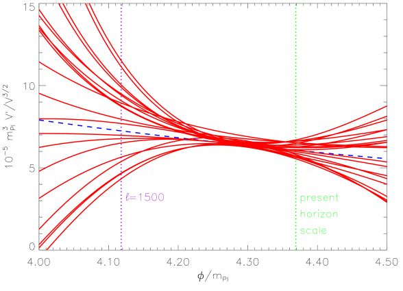Sample reconstruction of a potential, where the dashed line shows the true potential and the solid lines are thirty Monte Carlo reconstructions (real life can only provide one). The upper panel shows the potential itself which is poorly determined. However some combinations, such as