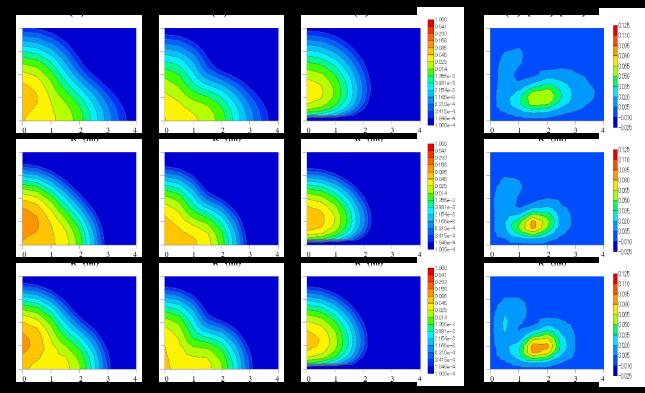 (Color online) Two-neutron densities of