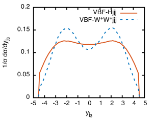 Normalized differential distributions for VBF production plus extra jet of