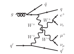 Typical Feynman diagrams appearing in VBF production at NLO QCD. The diagram on the left-hand side shows a virtual correction to the upper quark line. The other two diagrams are examples for real emission processes, either with final-state gluon radiation (