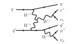 Typical Feynman diagrams appearing in VBF production. Diagrams in the left and center columns are for the process
