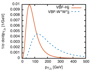 Normalized LO differential distributions for VBF production of