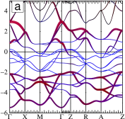 Energy bands of LiFeAs in the non-magnetic state. Mulliken weights of As (