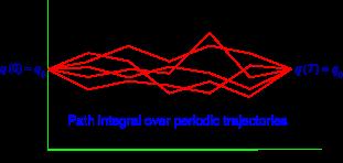 Feynman path integral in Quantum Mechanics,