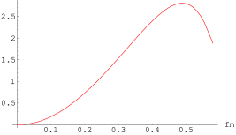 Distribution in instanton sizes computed in two-loop order