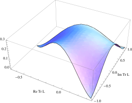The perturbative potential energy as function of the Polyakov line for the