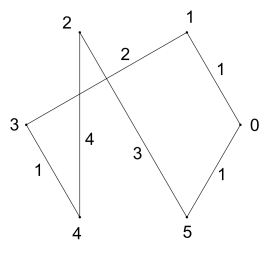 Cycle of vertices (0 1 3 4 2 5) and cycle of edges (1 2 1 4 3 1)