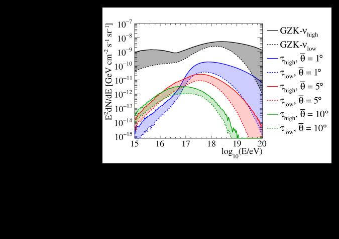 The range of cosmogenic neutrino fluxes from Kotera2010