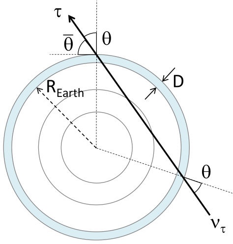 Simulation geometry for a