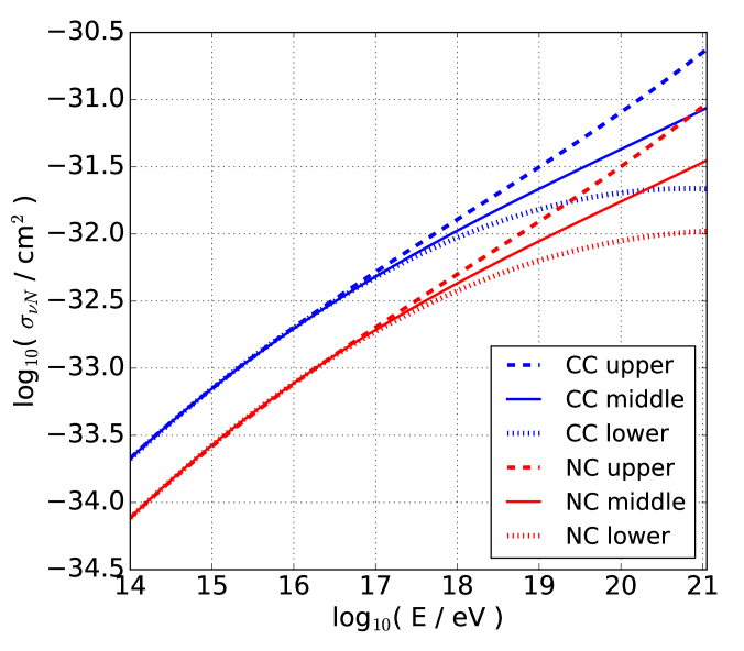 Standard model charged current (CC) and neutral current (NC) neutrino-nucleon cross-sections