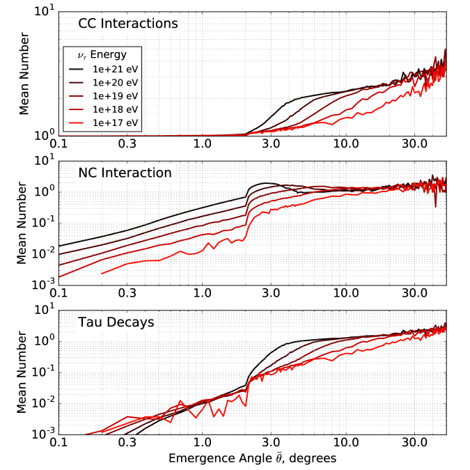 The mean number of CC, NC interactions, and tau lepton decays as a function of emergence angle for various incident neutrino energies corresponding to Figures