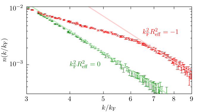 (Color online) (Top) Extrapolated data for the momentum distribution