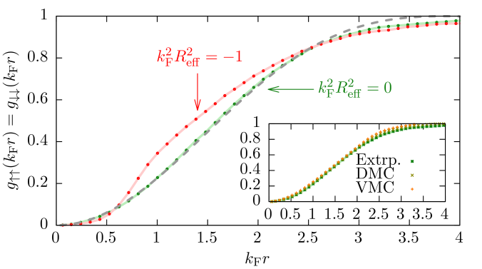 (Color online) Pair-correlation function for opposite (top) and equal (bottom) spins for