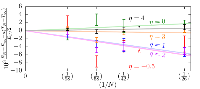 (Color online) Variation of the dimensionless ground-state energy per particle with the difference in the noninteracting kinetic energy for a finite and infinite system (top) and the number of particles (bottom) for various interaction parameters