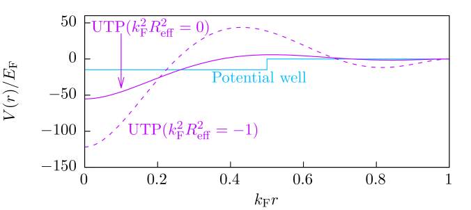 (Color online) Plot of the potential well (blue), the UTP for the contact interaction
