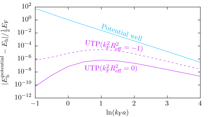 (Color online) (Top) Difference in absolute value of the bound-state energy of the potential and the exact bound-state energy of the potential well (blue), the UTP for the contact interaction