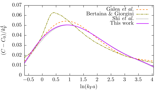 (Color online) Contact minus the contact contribution from the molecular bound state, normalized by the fourth power of the Fermi wave vector. For comparison we also show the results from Refs.