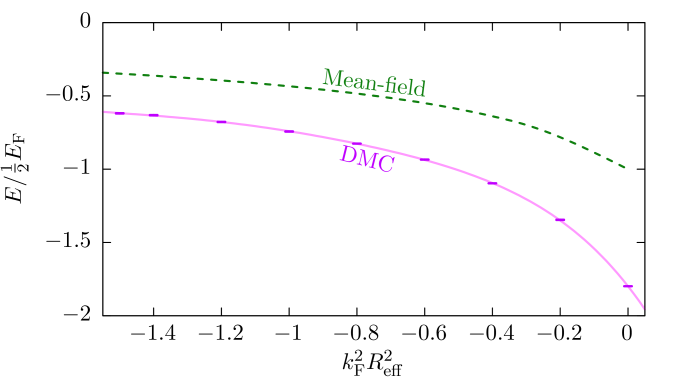 (Color online) DMC ground-state energy per particle in units of that of a noninteracting gas as a function of the dimensionless effective range squared