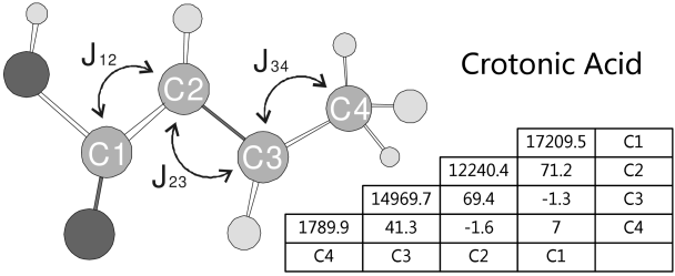 Molecular structure and Hamiltonian parameters Crotonic acid. The chemical shift of each of the carbon nuclei is given by the corresponding diagonal elements while the coupling strengths are given by the each of the different off-diagonal elements.