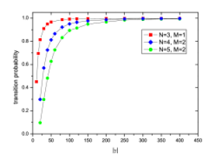 Transition probabilities from the Fermi TG gas to FSTG phase for systems with
