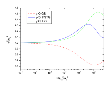 Square of the lowest breathing mode frequency vs the interaction strength