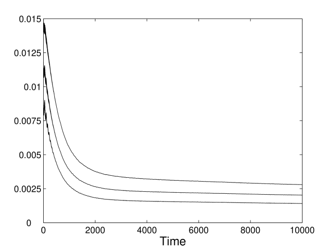Fraction of points of the lattice where the total energy density exceeds