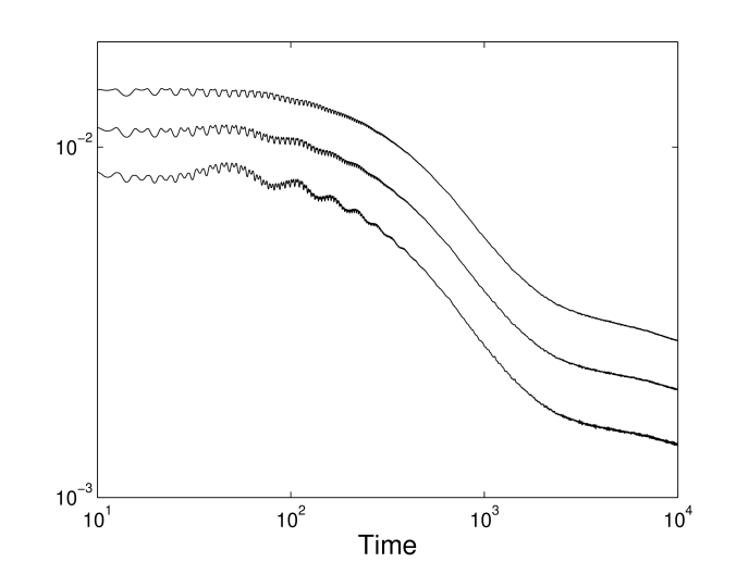 The same data as in Figure