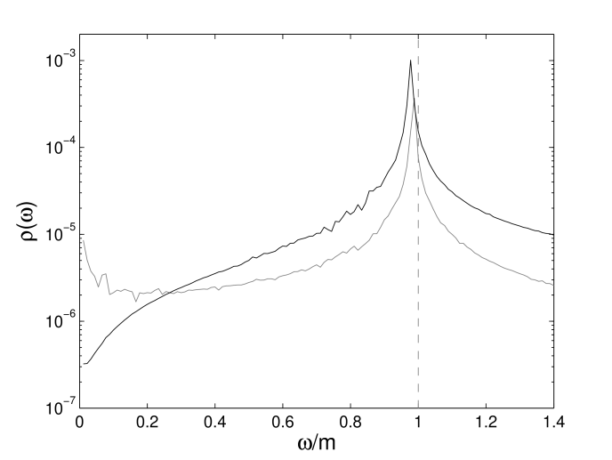 The spectral function