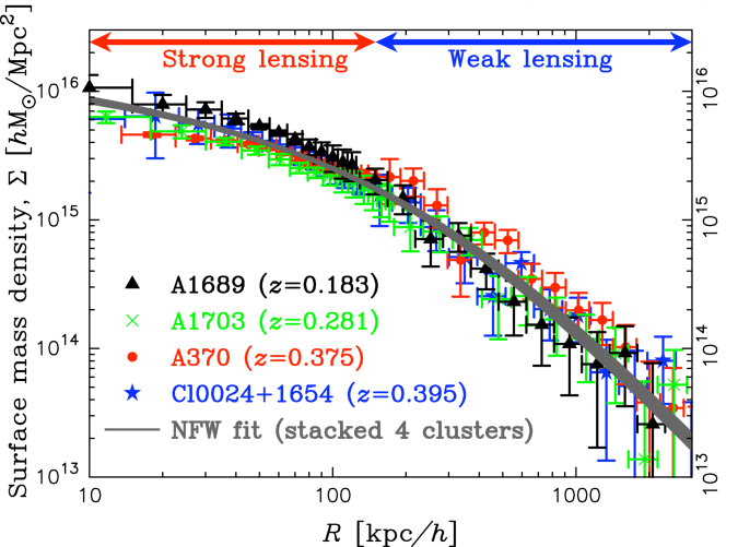 Mass profiles measured for four well-studied, strongly lensing galaxy clusters that are