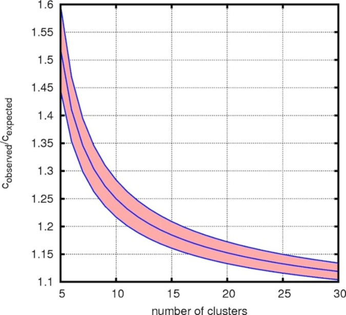 """Mean """"over-concentration"""" ratio necessary to reject with 99% confidence the hypothesis that measured concentrations are drawn from a sample with the expected values. Average deviations of"""