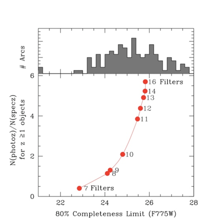 Top: Magnitude distribution of 132 multiply lensed images detected in A1689 and CL0024+17