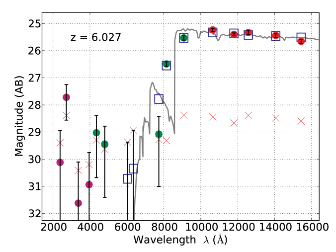 Robustly distinguishing between high-redshift objects (left) and lower redshift reddened galaxies (right) with the CLASH filter set. Photometry in the 16 CLASH filters is plotted versus wavelength for two galaxies behind CLASH clusters.