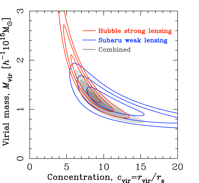 Joint strong and weak lensing analyses are required to obtain tight constraints on cluster concentrations as shown here for CL0024+17, a non-CLASH cluster
