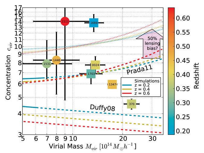 Mass profiles of the best studied clusters to date are revealed to have higher central density concentrations than simulated clusters of similar mass and redshift. Reconciliation may be within reach given results from the latest simulations and an estimated lensing bias which CLASH will avoid. The plotted lines are mean concentrations at three different redshifts for clusters in these simulations as calculated from the fitting formulae provided in those papers. However note that halos of this great mass are rare (or even non-existent at these redshifts) in these simulations, so these results are mainly extrapolations, as designated by the dashed lines. The thinner dashed lines above illustrate a 50% observational bias applied to the