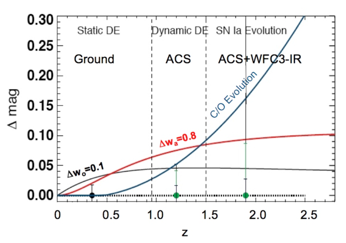 Dark Energy and Evolution Sensitivity. Three models consistent with current data are shown:
