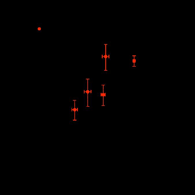 The X-ray temperature, T