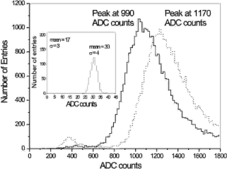 Landau-shaped pulse height distributions of a module in a 70 GeV pion beam for N-side (solid line) and P-side (dashed line). The insert shows the channel noise histograms for the same module.