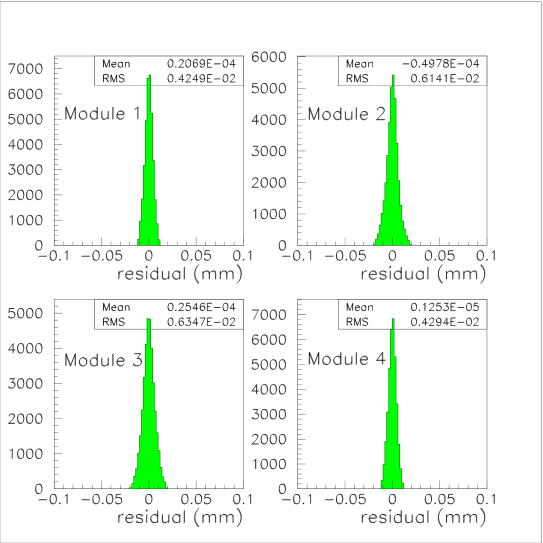 Residual distributions between the strip hits and the fitted track.