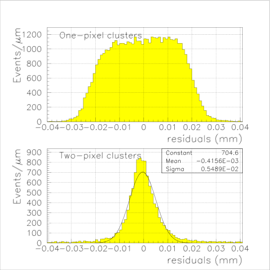 Residual distributions between the pixel hits and the extrapolation of the track to the pixel detector plane along the short direction of the pixel cell. The upper histogram is for single pixel clusters, the lower histogram for two pixel clusters with a gaussian fit superimposed.