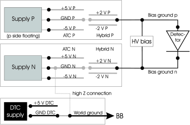 Powering and grounding scheme of a telescope module.