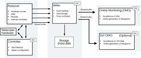 Structure of the BATDAQ software package. The online monitoring (OMO) process allows monitoring of telescope module data. The DUT OMO is responsible for monitoring of DUT data.