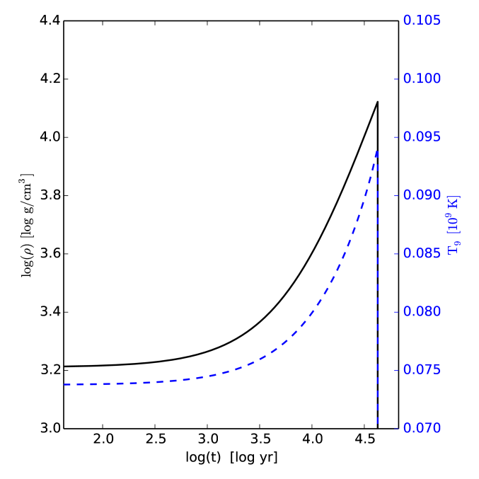 Time evolution of the temperature [GK] (blue dashed line) and density (solid black line) of the trajectory used for the
