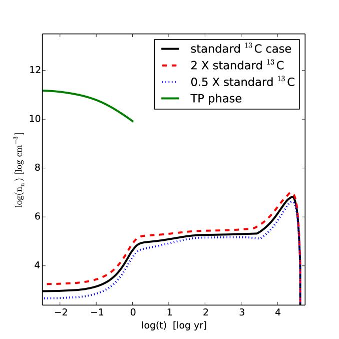Time evolution of the neutron density [cm