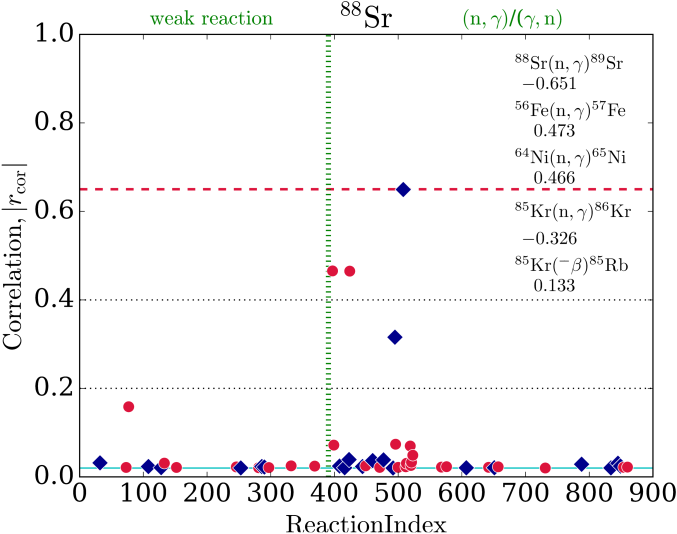 The correlation coefficients of reactions with respect to an abundance change of