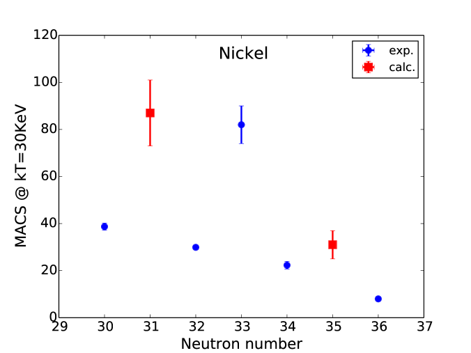 Maxwellian averaged cross sections (MACS) at 30 keV for Ni isotopes (data taken by the website www.kadonis.org).