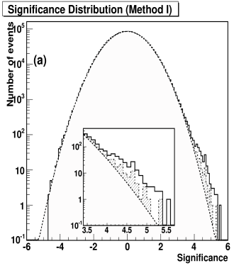 The pre-trials significance distribution of all directions on the sky map from (a) Method I and (b) Method II. It should be mentioned that not all directions are statistically independent as the bin size is smaller than the angular resolution. The solid line is derived from all cells defined in analyses. The dot-dashed histogram with shading excludes those cells which have a distance to Crab or Mrk421 shorter than