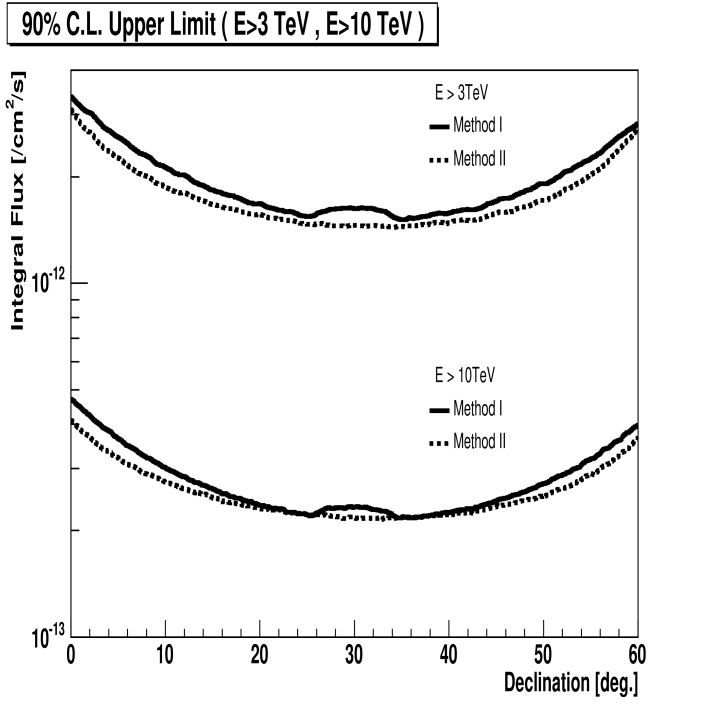 R.A. direction averaged 90% CL upper limit on the integral flux above 3 TeV and 10 TeV for a Crab like point source, i.e., with an energy spectrum of