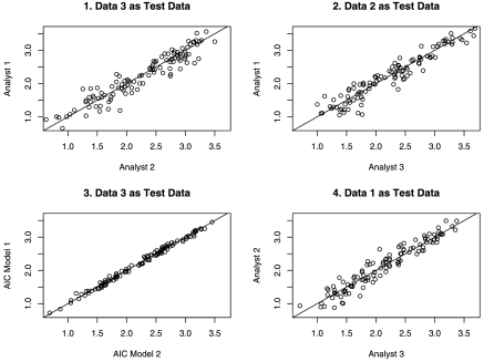 Plots showing the differences in out-of-sample model predictions for the models developed by the human analysts and the models developed by AIC using various splits of the data.